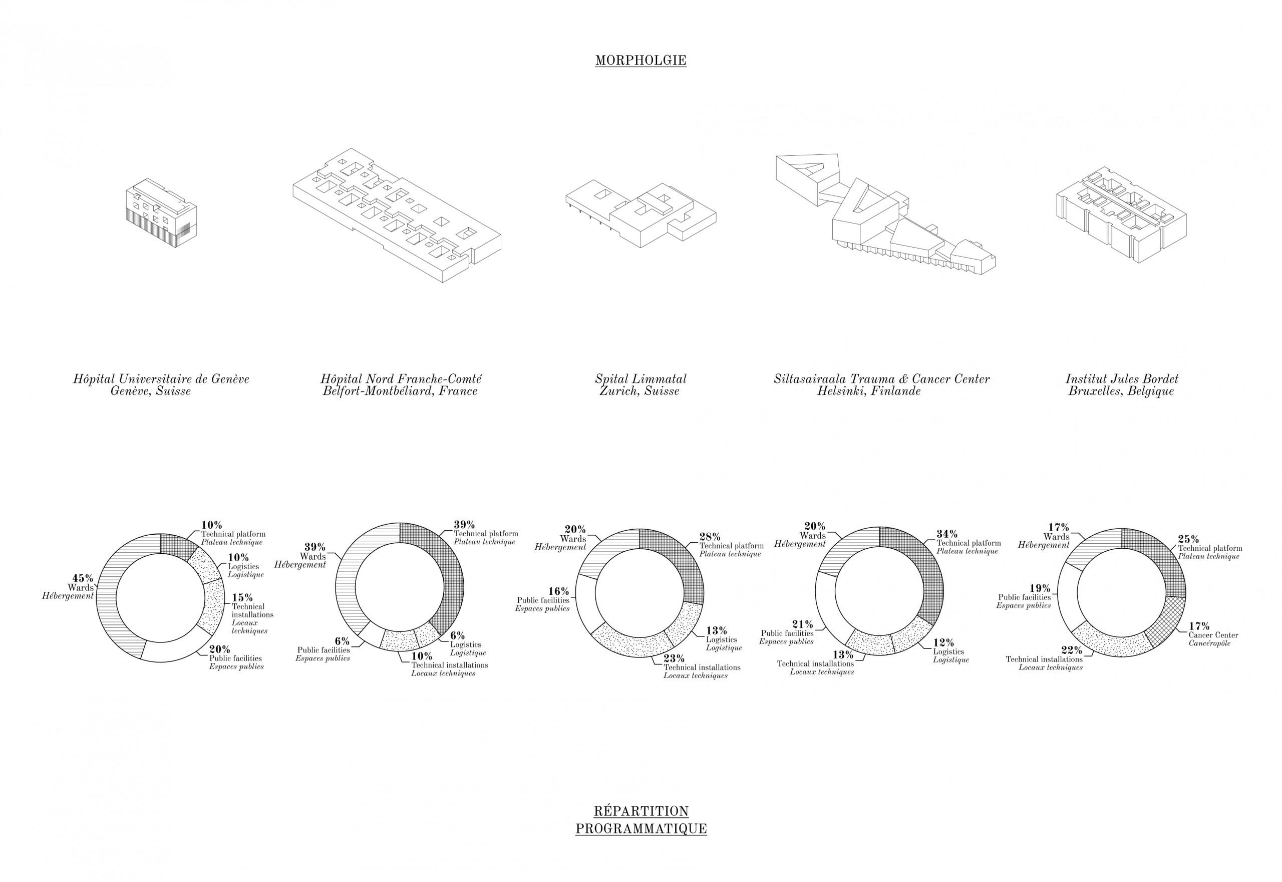 Extrait de l'ouvrage Phylum H, Brunet Saunier Architecture on Healthcare, Ed. Hatje Cantz, Berlin, 2020.